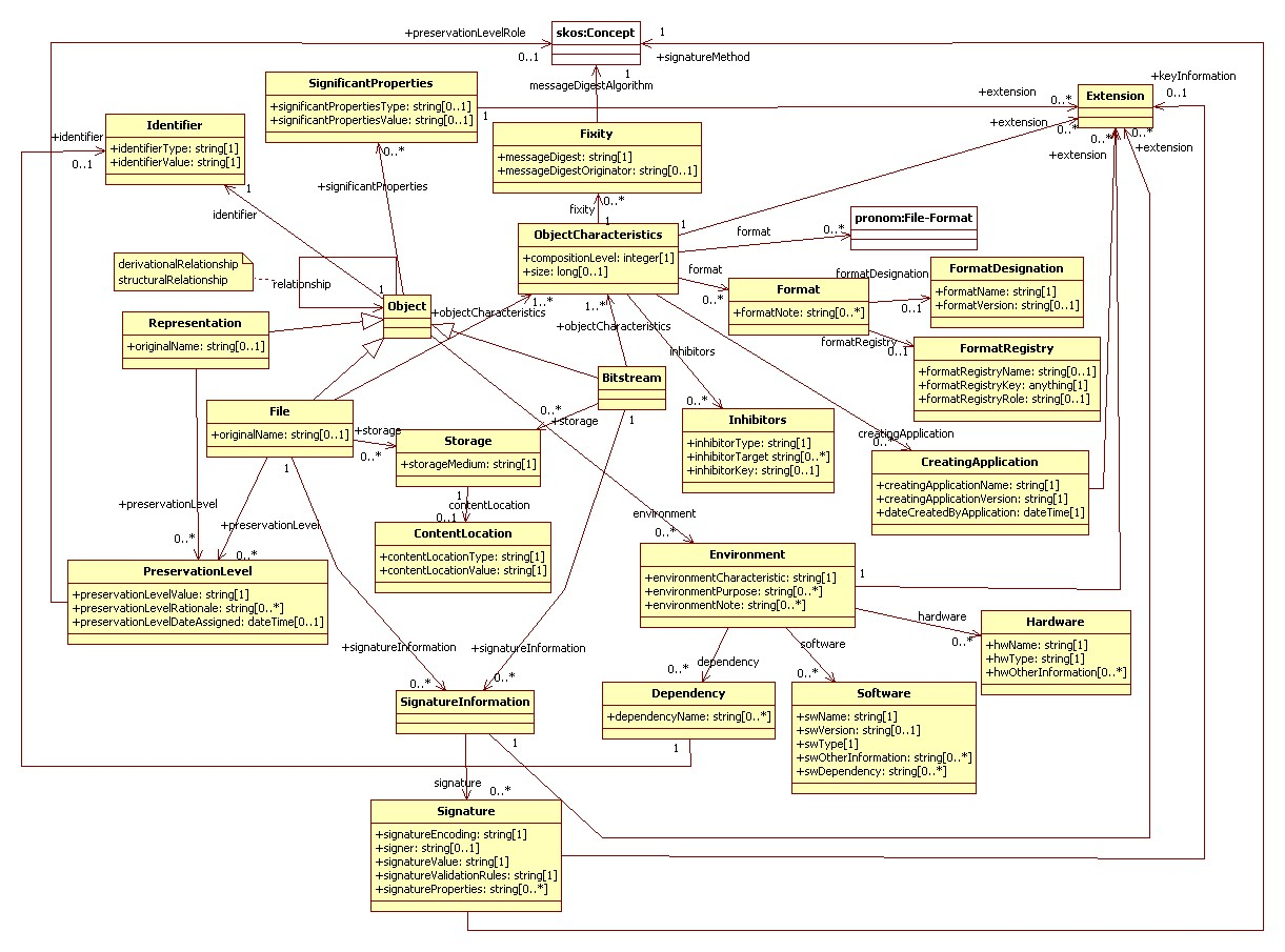 Premisontologypublic licensed for non commercial use only diagrams object diagram pooptronica